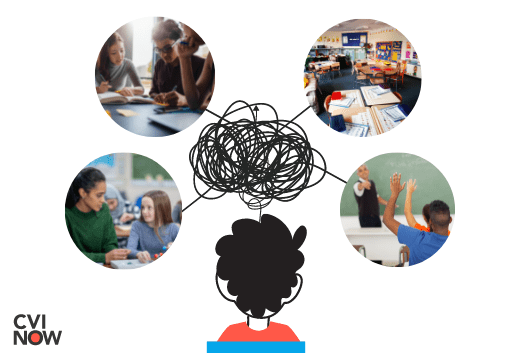 Illustration of student with their back facing us. Four pictures surround the student: a student talking with a teacher, students working together in a group, a busy clutter classroom, and a teacher pointing to a student raising their hand. At the center is a chaotic mess of lines to show how social learning expectations can be inaccessible for students with CVI.